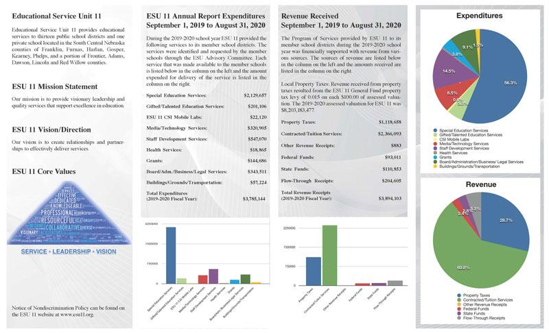 2019-2020 ESU 11 Annual Report